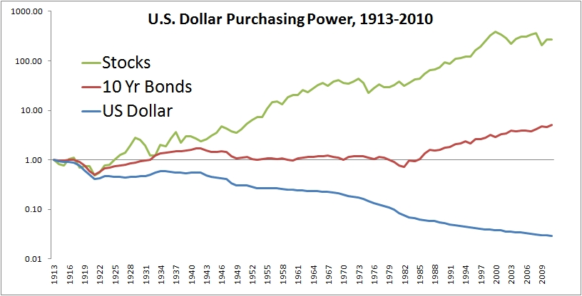 The US Dollar over the last 13 years: