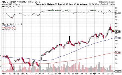 AMJ chart Apr 30 2013