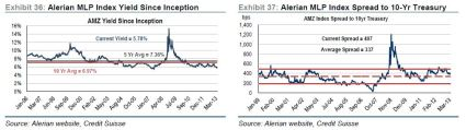 MLP historical yield and spread chart apr 30 2013