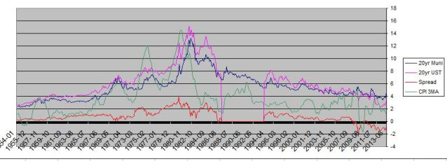 munis 20yr vs 20yr UST june 2013