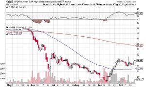 HYMB chart oct 2013