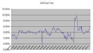 KSM real yield oct 2013