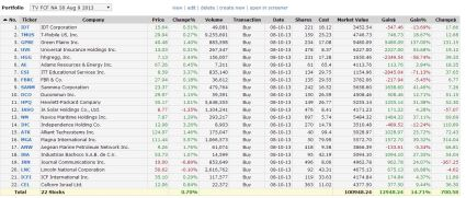 Trending Value Aug 9 2013 One Year Performance Aug 2014
