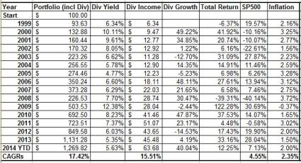 Enhanced Div Yield 1999 to Oct 2014
